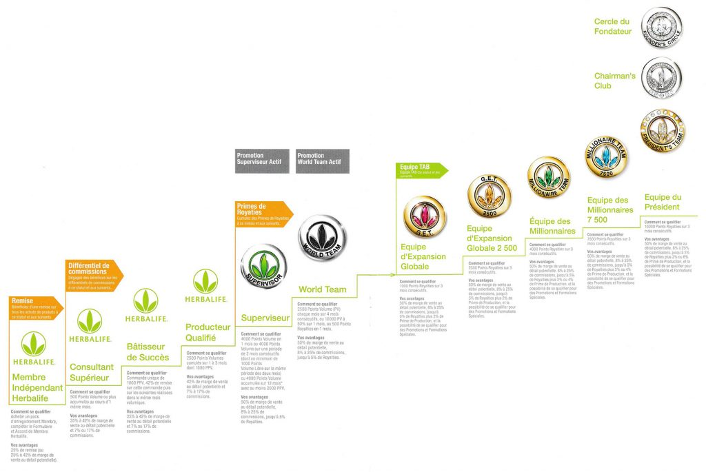 plan marketing herbalife nutrition